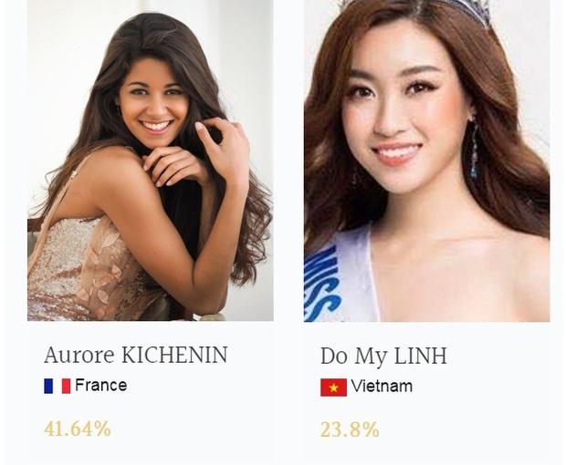 Chưa đầy 1 tuần, Mỹ Linh đã vươn lên đứng đầu Top thí sinh được bình chọn nhiều nhất Miss World với tỉ lệ áp đảo - Ảnh 1.