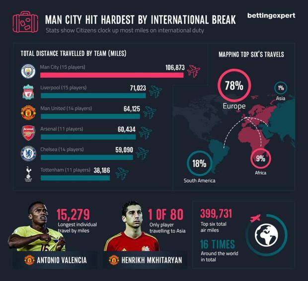 Cầu thủ Man City di chuyển cực nhọc nhất đợt tập trung tuyển quốc gia - Ảnh 2.