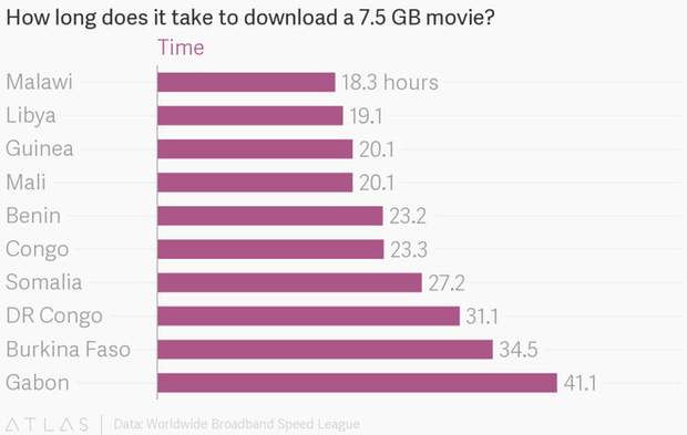 Bạn sẽ tự cảm thấy may mắn khi biết được tốc độ Internet ở châu Phi chậm tới mức nào - Ảnh 1.