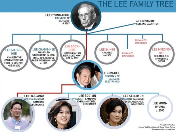 Người con trai duy nhất ngồi tù, đế chế Samsung nhiều khả năng sắp được trao cho cô em gái xinh đẹp của thái tử Lee - Ảnh 1.