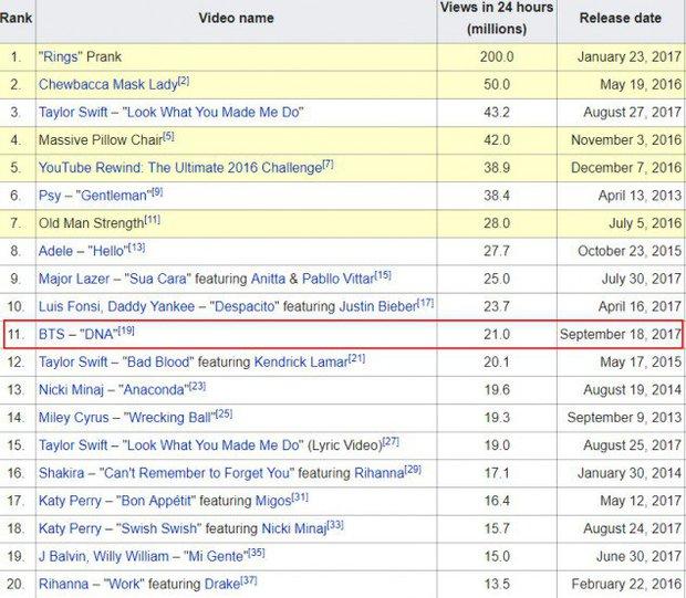 MV mới của BTS suýt vượt Despacito lọt Top 10 MV hot nhất trên thế giới trong 24h - Ảnh 1.