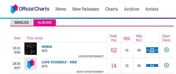 BTS tự phá kỷ lục của chính mình trên BXH danh giá của Anh - Ảnh 1.