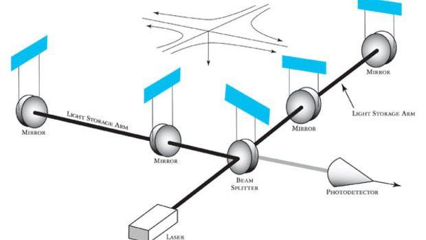 Sóng hấp dẫn chính thức đưa con người đến với một hiện tượng chưa từng có trong lịch sử thiên văn - Ảnh 4.
