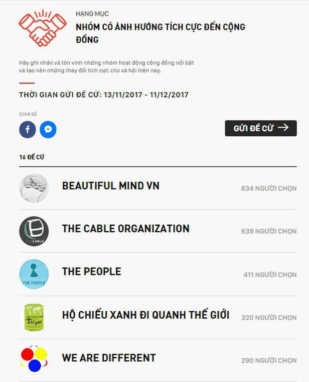 WeChoice Awards 2017 đang chứng kiến những cuộc rượt đuổi để lọt vào danh sách đề cử chính thức - Ảnh 14.