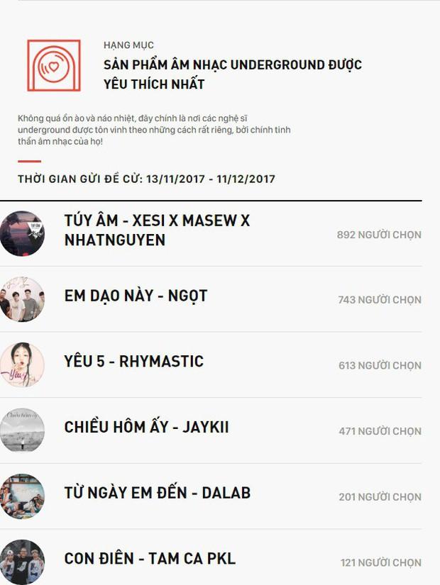 WeChoice Awards 2017 đang chứng kiến những cuộc rượt đuổi để lọt vào danh sách đề cử chính thức - Ảnh 9.