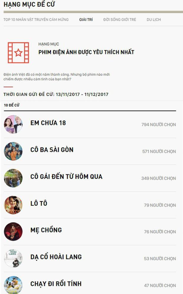 WeChoice Awards 2017 đang chứng kiến những cuộc rượt đuổi để lọt vào danh sách đề cử chính thức - Ảnh 10.