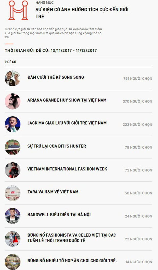 WeChoice Awards 2017 đang chứng kiến những cuộc rượt đuổi để lọt vào danh sách đề cử chính thức - Ảnh 12.