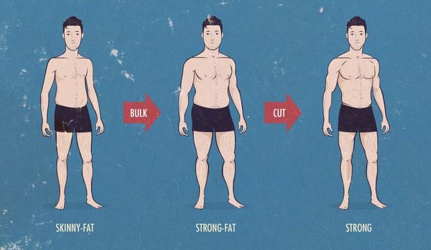 Đâu phải cứ nhịn ăn là gầy được, khoa học chỉ ra điều này mới quyết định độ béo gầy của bạn - Ảnh 4.
