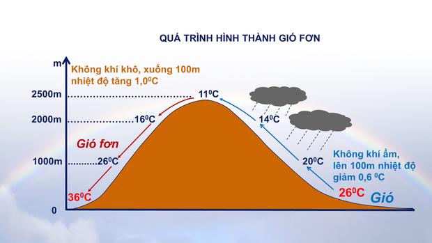 Vì sao Hà Nội đang phải trải qua những ngày nắng nóng đặc biệt gay gắt? - Ảnh 1.
