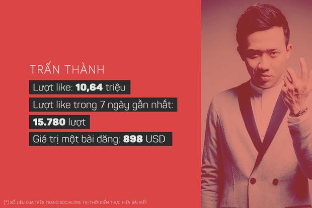 Sơn Tùng, Đông Nhi kiếm được bao nhiêu tiền với mỗi bài đăng trên Facebook? - Ảnh 3.