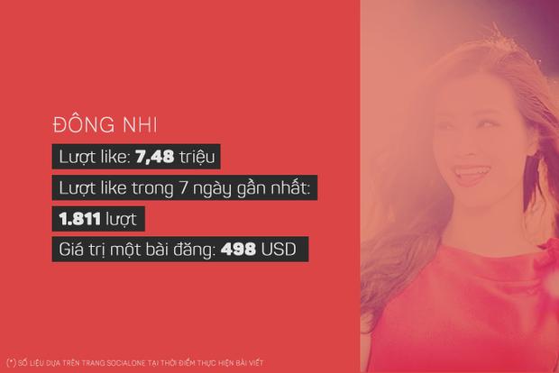 Sơn Tùng, Đông Nhi kiếm được bao nhiêu tiền với mỗi bài đăng trên Facebook? - Ảnh 5.