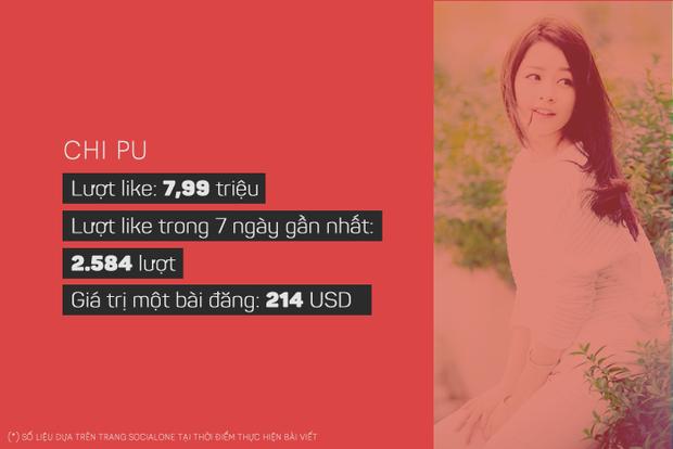 Sơn Tùng, Đông Nhi kiếm được bao nhiêu tiền với mỗi bài đăng trên Facebook? - Ảnh 6.