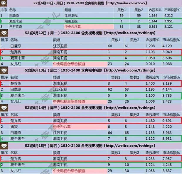 Sở Kiều Truyện vs. Hạ Chí Chưa Tới: Ai đang là ông hoàng rating truyền hình xứ Trung? - Ảnh 3.