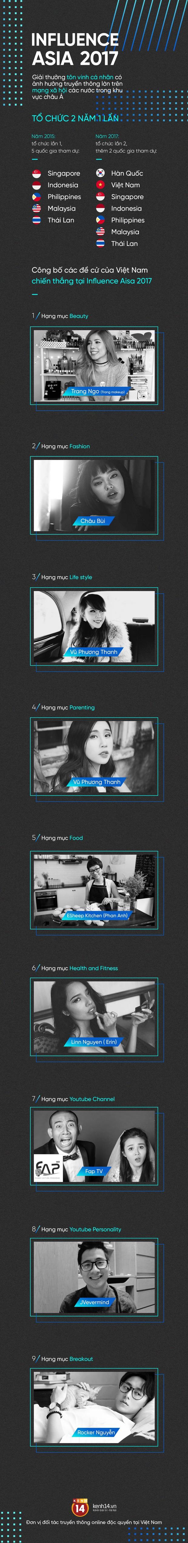 Đây là những cái tên Việt Nam có sức ảnh hưởng trên mạng xã hội lớn nhất Châu Á năm 2017! - Ảnh 1.