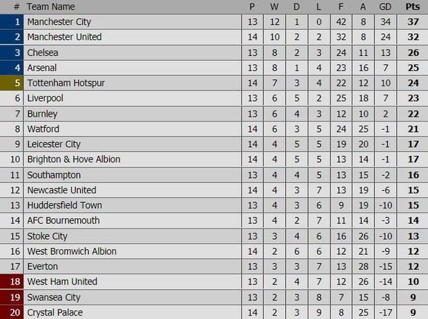 Ashley Young lập cú đúp, Man Utd phả hơi nóng vào gáy Man City - Ảnh 6.