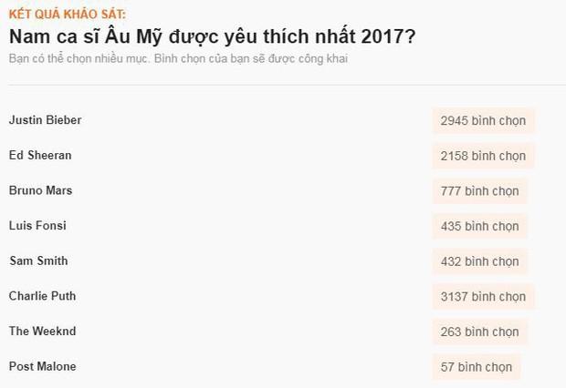 Sao ngoại được fan Việt yêu thích nhất 2017: SNSD, EXO đè bẹp Black Pink và BTS, Song - Song thắng áp đảo - Ảnh 20.
