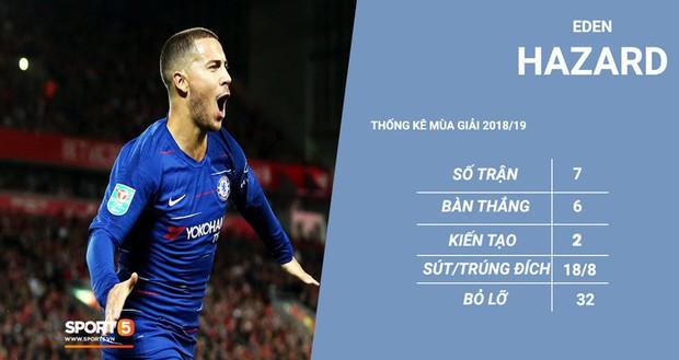 Eden Hazard quá xuất sắc: Lợi nhiều, hại cũng nhiều với Chelsea - Ảnh 2.