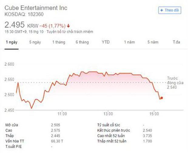 Hyuna chính thức rời CUBE sau 1 tháng cân nhắc, giá cổ phiếu CUBE giảm - Ảnh 2.