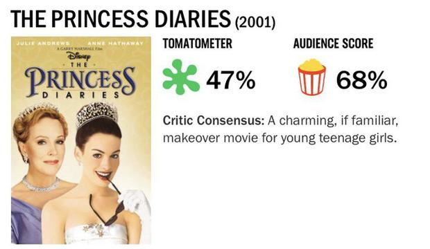 Bạn sẽ giật mình với điểm số mà giới phê bình chấm cho 7 bộ phim năm ấy ai nấy cùng mê muội - Ảnh 1.