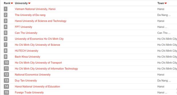 UniRank công bố bảng xếp hạng các trường Đại học có website hot nhất Việt Nam - Ảnh 1.