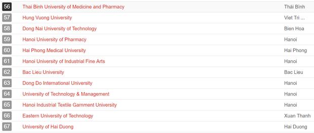UniRank công bố bảng xếp hạng các trường Đại học có website hot nhất Việt Nam - Ảnh 4.