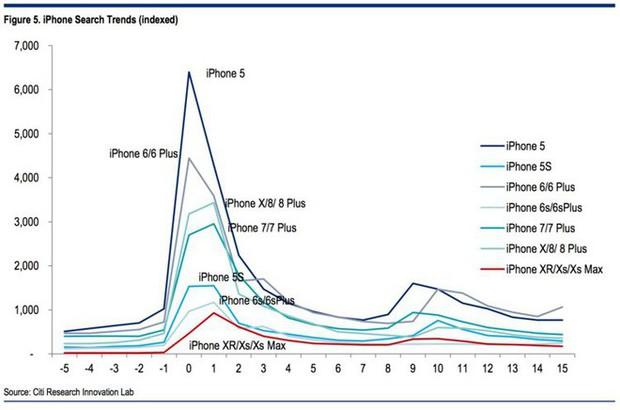 Bài toán hóc búa mà Apple đang phải đối mặt: Người dùng không còn hứng thú với những chiếc iPhone mới! - Ảnh 2.
