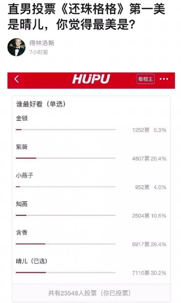 Netizen Trung Quốc bình chọn ai đẹp nhất trong Hoàn Châu Cách Cách, người thắng cuộc lại không phải là Tiểu Yến Tử hay Tử Vy - Ảnh 1.