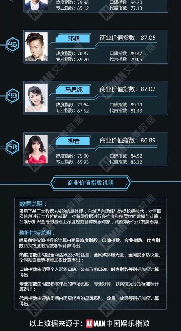 Địch Lệ Nhiệt Ba vượt mặt Triệu Lệ Dĩnh - Dương Mịch, Phạm Băng Băng tuột dốc trong BXH giá trị thương mại - Ảnh 16.