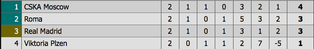Thống kê siêu tệ của tiền đạo Real Madrid sau khi Ronaldo ra đi - Ảnh 6.