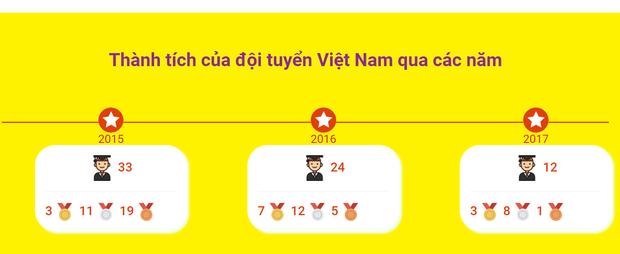 Kỷ lục: Việt Nam giành 8 Huy chương Vàng trong kỳ thi Olympic Toán và Khoa học Quốc tế 2018 - Ảnh 3.