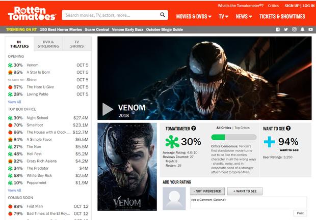 Venom ăn phải một rổ cà chua thối trên Rotten Tomatoes, giới phê bình ngán ngẩm - Ảnh 1.