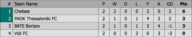 Chân gỗ Morata hóa người hùng cho Chelsea, AC Milan ngược dòng kịch tính với 3 bàn trong 9 phút - Ảnh 4.