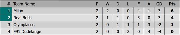 Chân gỗ Morata hóa người hùng cho Chelsea, AC Milan ngược dòng kịch tính với 3 bàn trong 9 phút - Ảnh 12.