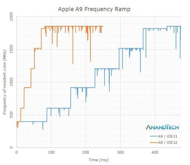Sức mạnh chip A12 Bionic trên iPhone XS mạnh gần bằng chip máy tính tốt nhất - Ảnh 4.