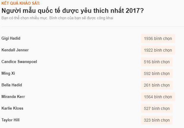 Sao ngoại được fan Việt yêu thích nhất 2017: SNSD, EXO đè bẹp Black Pink và BTS, Song - Song thắng áp đảo - Ảnh 22.