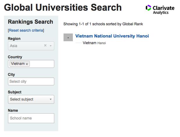 Trường Đại học duy nhất ở Việt Nam được xếp hạng thứ 502 toàn cầu về ngành học này - Ảnh 2.