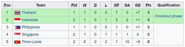 Thủ môn đẳng cấp Ngoại hạng Anh giúp Philippines hạ Singapore ở trận ra quân AFF Cup 2018 - Ảnh 4.