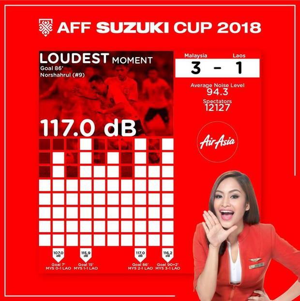 CĐV Malaysia lập kỷ lục đinh tai nhức óc nhất AFF Cup 2018 - Ảnh 2.