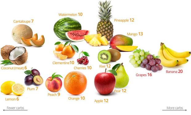 Đang low carb thì có được ăn hoa quả không? - Ảnh 2.