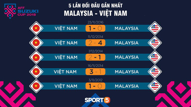 Malaysia: Việt Nam gặp đối thủ đáng gờm nhất vòng bảng AFF CUP 2018 - Ảnh 2.