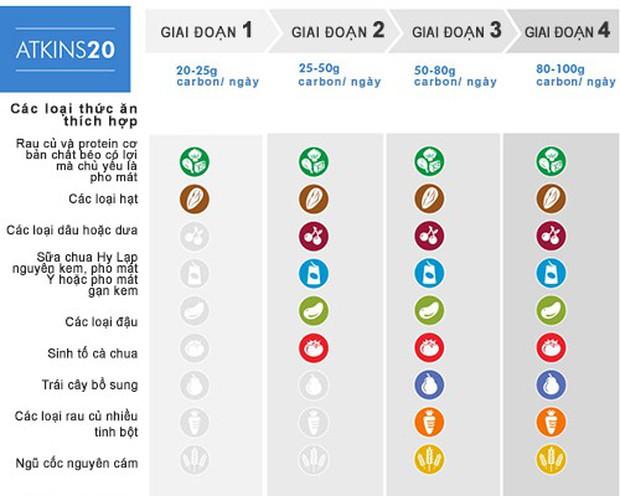 Hướng dẫn chi tiết cách thực hiện chế độ low carb Atkins qua 4 giai đoạn - Ảnh 3.