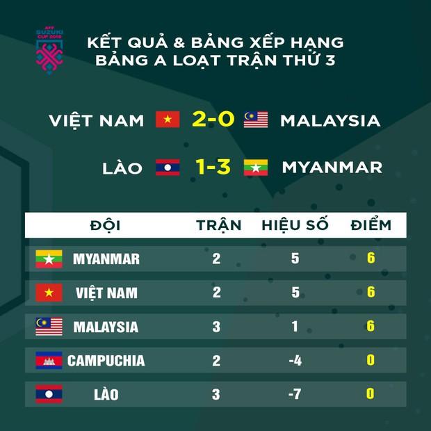 Myanmar làm thế nào để đánh bại Việt Nam tại AFF CUP 2018- Ảnh 4.