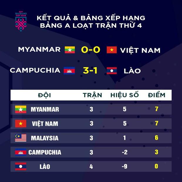 Mất oan một bàn thắng, đội tuyển Việt Nam chia điểm trên đất Myanmar - Ảnh 5.