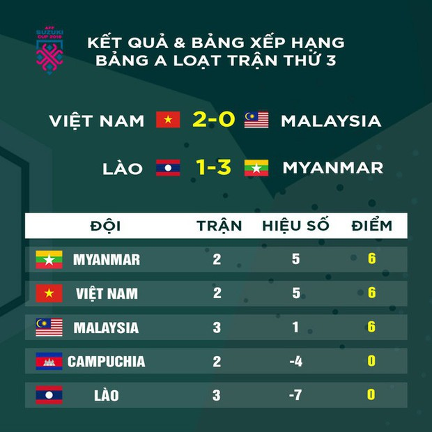 Myanmar mới là chướng ngại vật của ĐT Việt Nam tại AFF CUP 2018 - Ảnh 6.