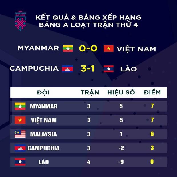 Tuyển Việt Nam gặp tổn thất không nhỏ trước trận đấu với Campuchia  - Ảnh 3.