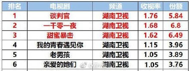 """Phim """"Người Đàm Phán"""" của Dương Mịch chễm chệ ngôi đầu bảng rating toàn Đại Lục - Ảnh 2."""