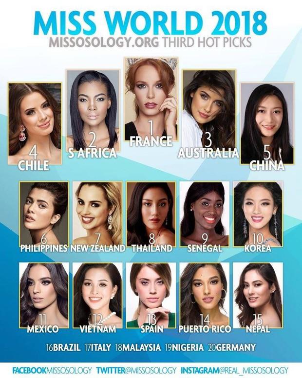 Từ Top 10, Tiểu Vy đang ở vị trí nào trong bảng xếp hạng của chuyên trang sắc đẹp Missosology? - Ảnh 1.
