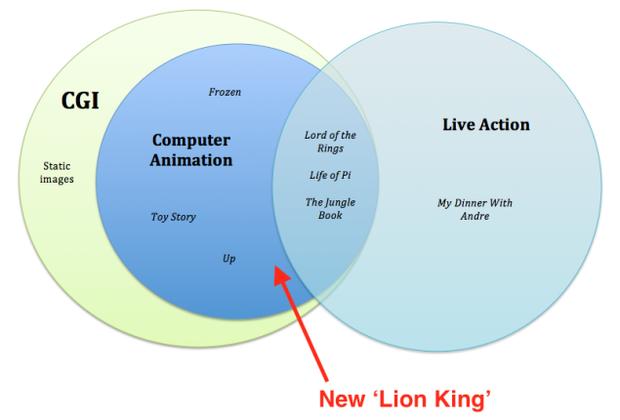 Tại sao The Lion King chẳng có lấy một mống người nhưng vẫn được gọi là phim live-action? - Ảnh 4.