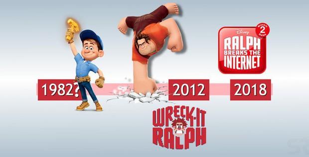 Phát hiện lỗ hổng mạch thời gian của phim hoạt hình Ralph Breaks the Internet - Ảnh 1.