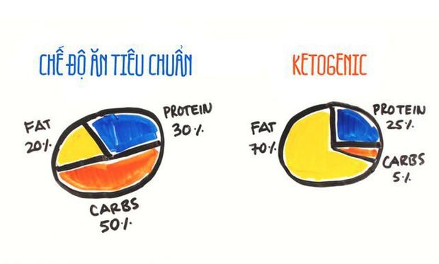 Một nghiên cứu kéo dài 25 năm kết luận chế độ ăn Keto sẽ khiến bạn giảm tuổi thọ - Ảnh 1.